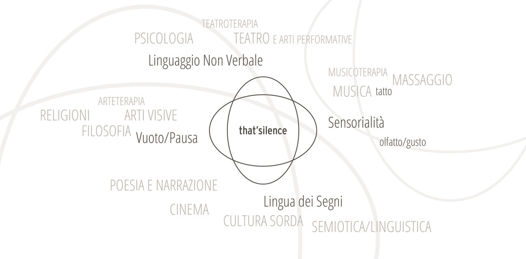 that'silence -Multidisciplinarietà